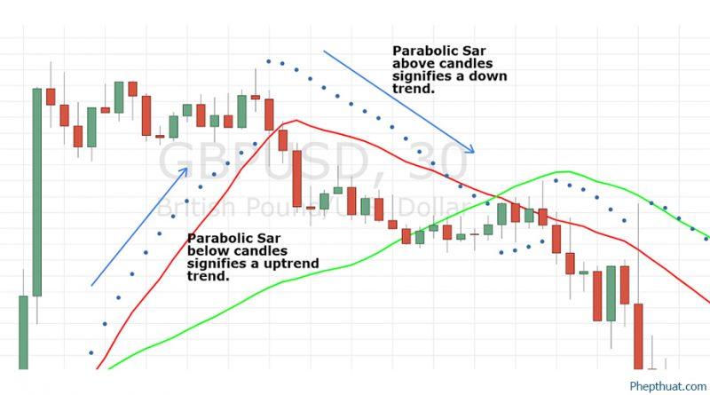 Tải chỉ báo Parabolic Insider cảnh báo cho MT4